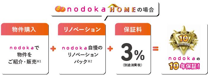 nodoka HOMEの場合nodokaの所有物件をお手頃価格で販売+nodoka自慢のリノベーションパック+保証料3%=nodokaの10年保証